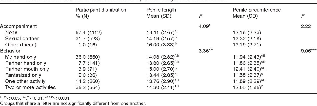 Wild K. reccomend Vibrator circumference size