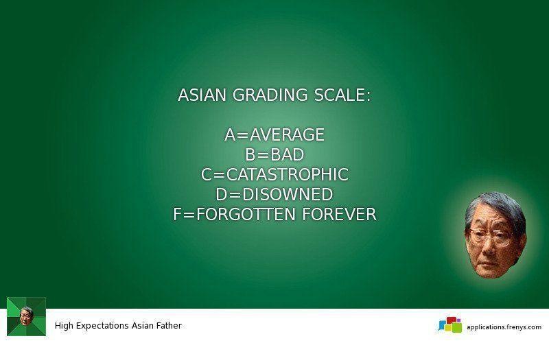 Asian grade scale